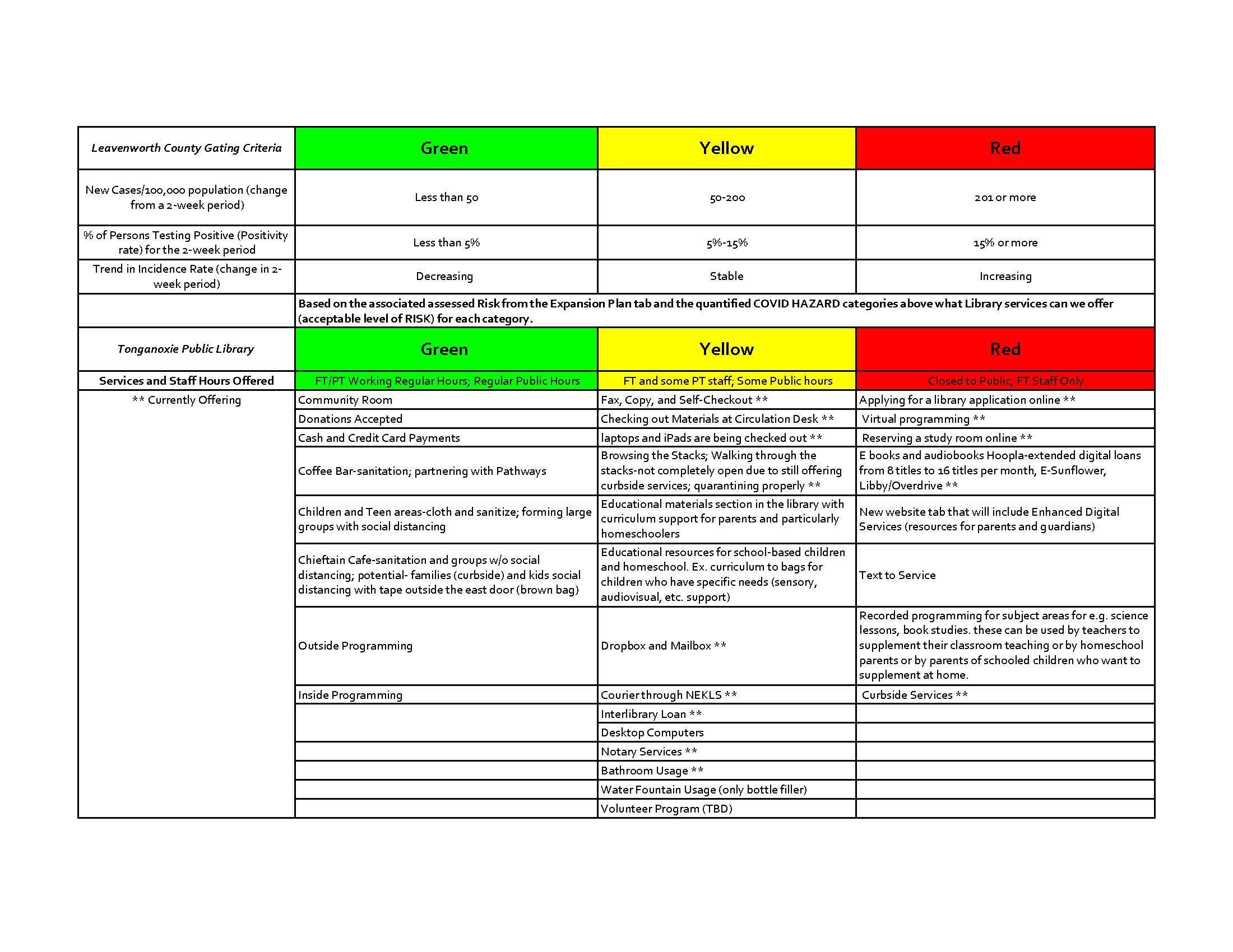 Matrix for Services Offered_COVID Plan_Page_1